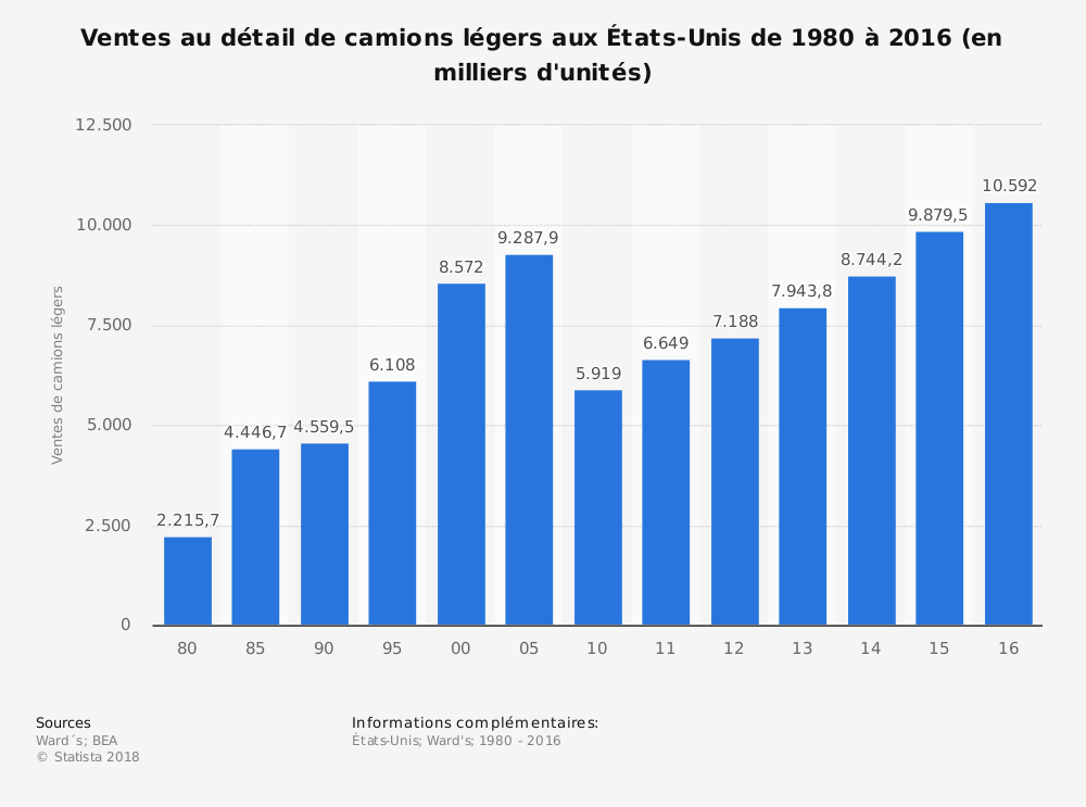 Statistique: Ventes au détail de camions légers aux États-Unis de 1980 à 2016 (en milliers d'unités) | Statista
