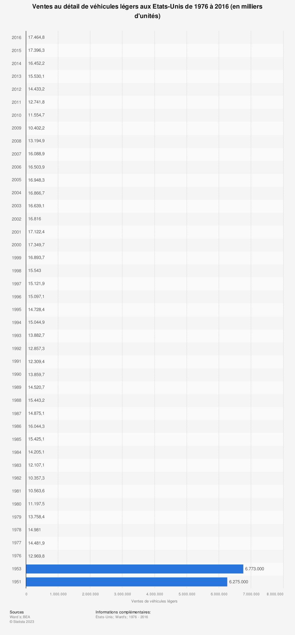 Statistique: Ventes au détail de véhicules légers aux Etats-Unis de 1976 à 2016 (en milliers d'unités) | Statista
