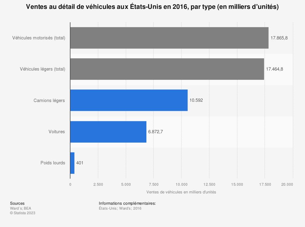 Statistique: Ventes au détail de véhicules aux États-Unis en 2016, par type (en milliers d'unités) | Statista