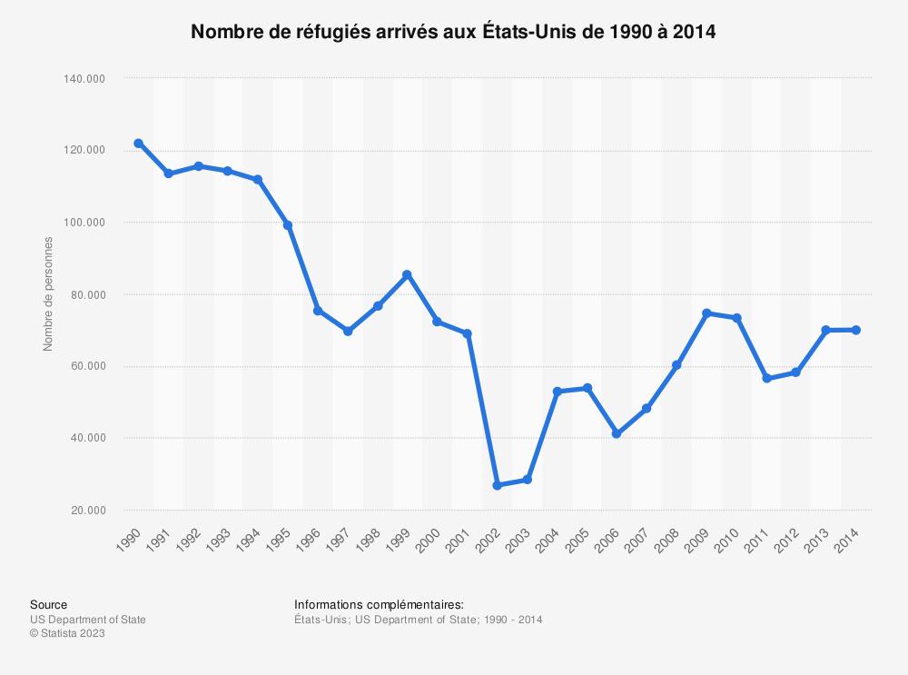 Statistique: Nombre de réfugiés arrivés aux États-Unis de 1990 à 2014 | Statista