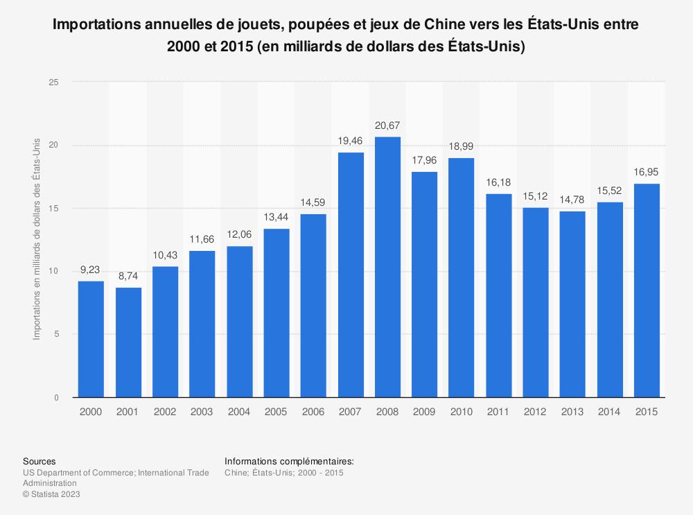 Statistique: Importations annuelles de jouets, poupées et jeux de Chine vers les États-Unis entre 2000 et 2015 (en milliards de dollars des États-Unis) | Statista