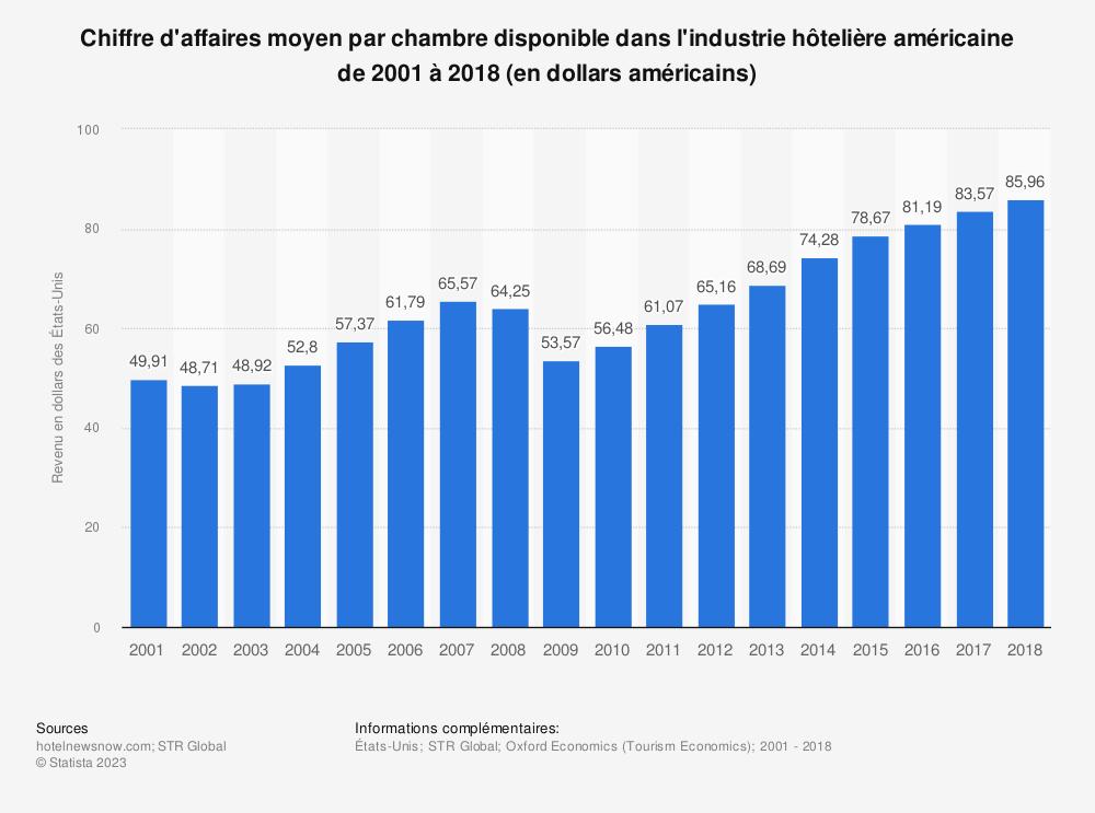 Statistique: Chiffre d'affaires moyen par chambre disponible dans l'industrie hôtelière américaine de 2001 à 2017 (en dollars américains) | Statista