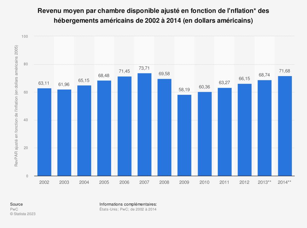Statistique: Revenu moyen par chambre disponible ajusté en fonction de l'nflation* des hébergements américains de 2002 à 2014 (en dollars américains) | Statista