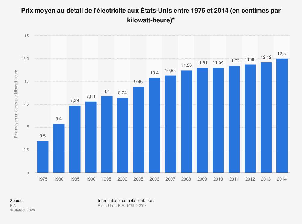 Statistique: Prix moyen au détail de l'électricité aux États-Unis entre 1975 et 2014 (en centimes par kilowatt-heure)* | Statista