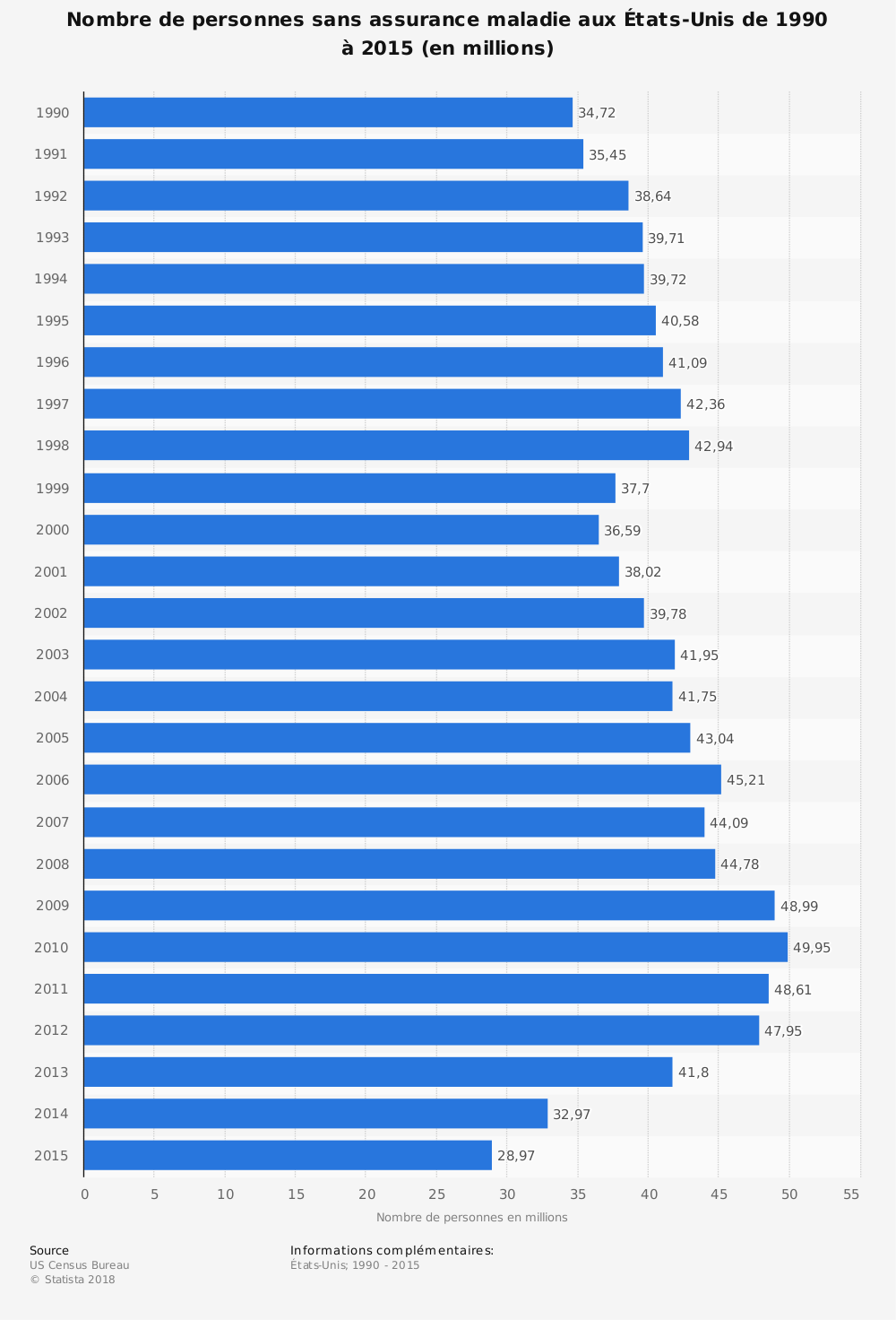 Statistique: Nombre de personnes sans assurance maladie aux États-Unis de 1990 à 2015 (en millions) | Statista