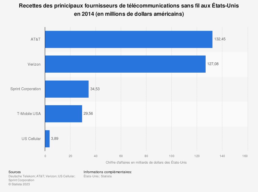 Statistique: Recettes des prinicipaux fournisseurs de télécommunications sans fil aux États-Unis en 2014 (en millions de dollars américains) | Statista