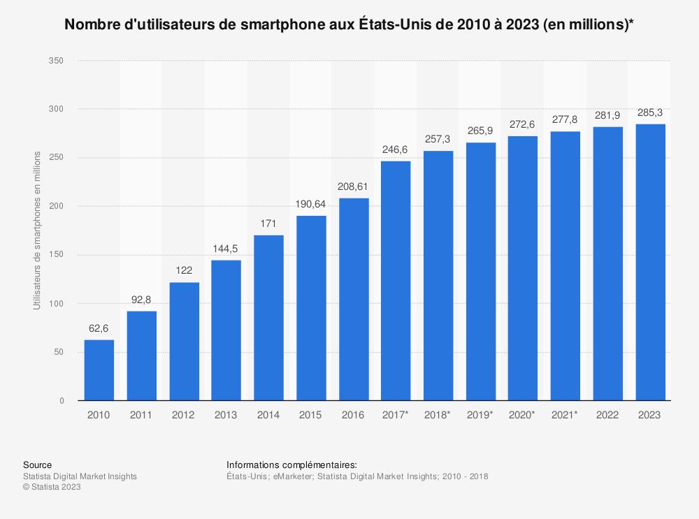 Statistique: Nombre d'utilisateurs de smartphone aux États-Unis de 2010 à 2023 (en millions)* | Statista