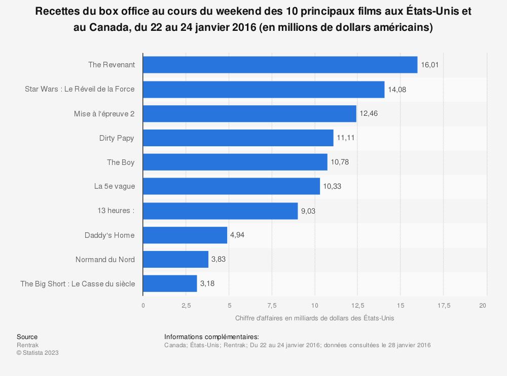 Statistique: Recettes du box office au cours du weekend des 10 principaux films aux États-Unis et au Canada, du 22 au 24 janvier 2016 (en millions de dollars américains) | Statista