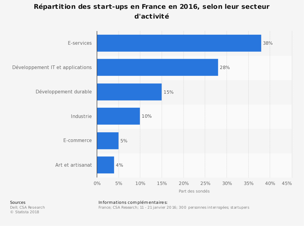 Statistique: Répartition des start-ups en France en 2016, selon leur secteur d'activité | Statista