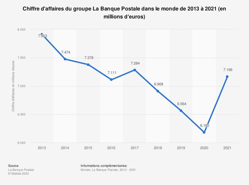 Statistique: Chiffre d'affaires du groupe La Banque Postale dans le monde de 2013 à 2019 (en millions d'euros) | Statista