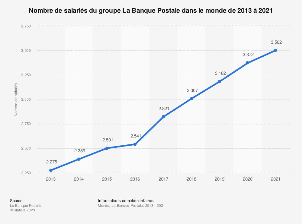 Statistique: Nombre de salariés du groupe La Banque Postale dans le monde de 2013 à 2019* | Statista