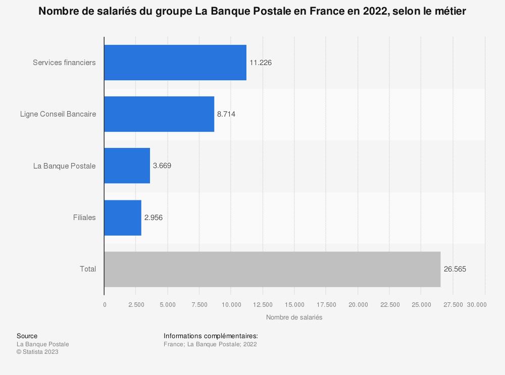 Statistique: Nombre de salariés du groupe La Banque Postale en France en 2019, selon le métier | Statista