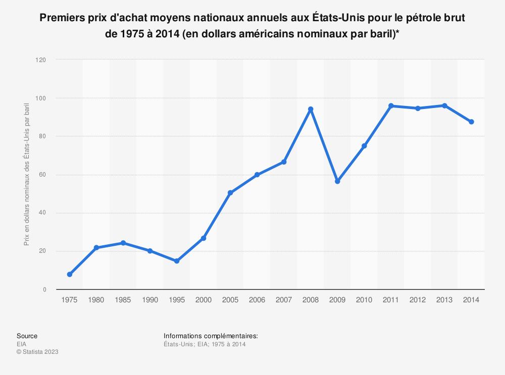 Statistique: Premiers prix d'achat moyens nationaux annuels aux États-Unis pour le pétrole brut de 1975 à 2014 (en dollars américains nominaux par baril)* | Statista