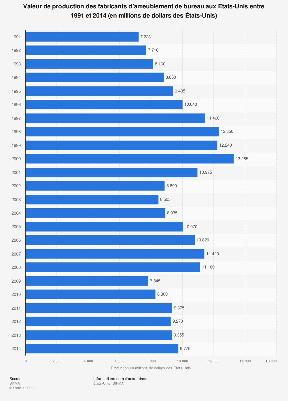 Statistique: Valeur de production des fabricants d'ameublement de bureau aux États-Unis entre 1991 et 2014 (en millions de dollars des États-Unis) | Statista