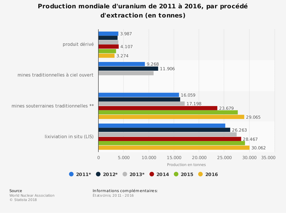 Statistique: Production mondiale d'uranium de 2011 à 2016, par procédé d'extraction (en tonnes) | Statista