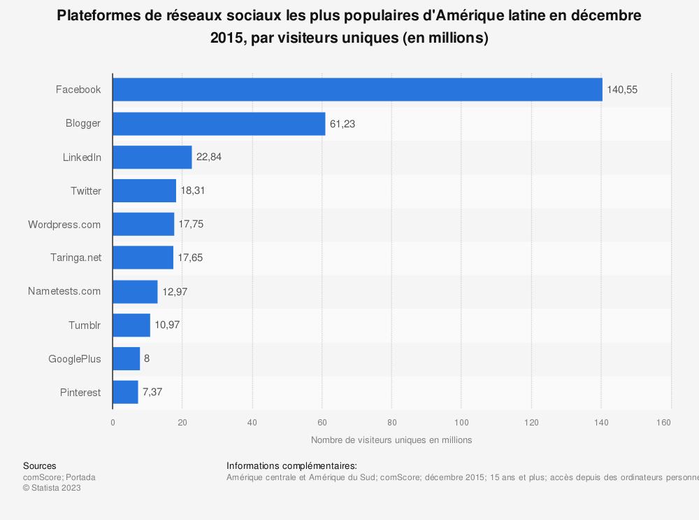 Statistique: Plateformes de réseaux sociaux les plus populaires d'Amérique latine en décembre 2015, par visiteurs uniques (en millions) | Statista