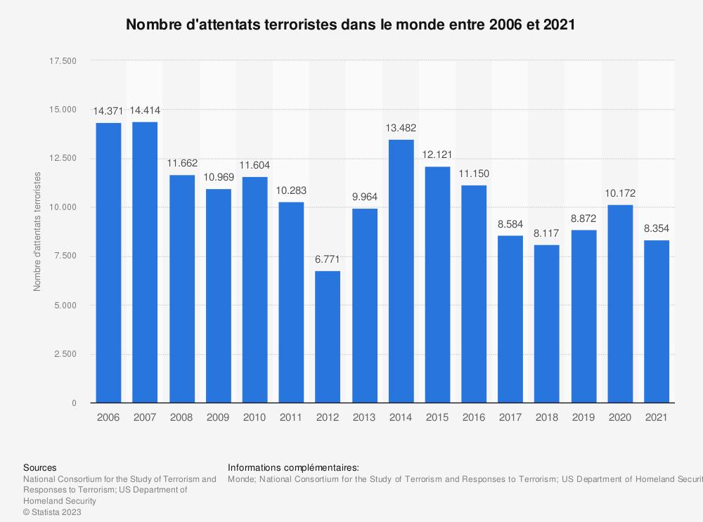 Statistique: Nombre d'attentats terroristes dans le monde entre 2006et2017 | Statista