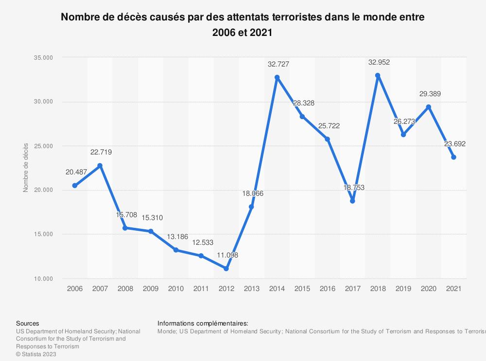 Statistique: Nombre de décès causés par des attentats terroristes dans le monde entre 2006et2017 | Statista