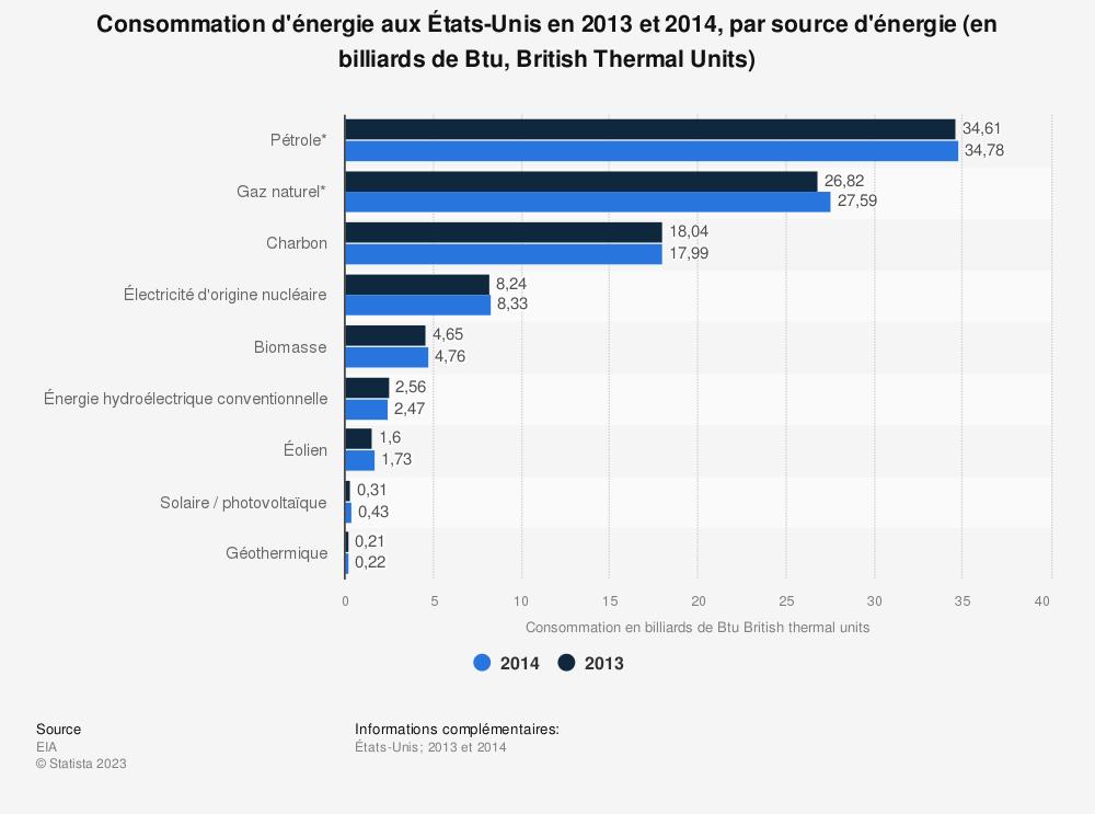 Statistique: Consommation d'énergie aux États-Unis en 2013 et 2014, par source d'énergie (en billiards de Btu, British Thermal Units) | Statista