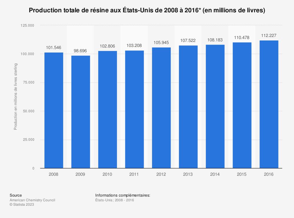 Statistique: Production totale de résine aux États-Unis de 2008 à 2016* (en millions de livres) | Statista