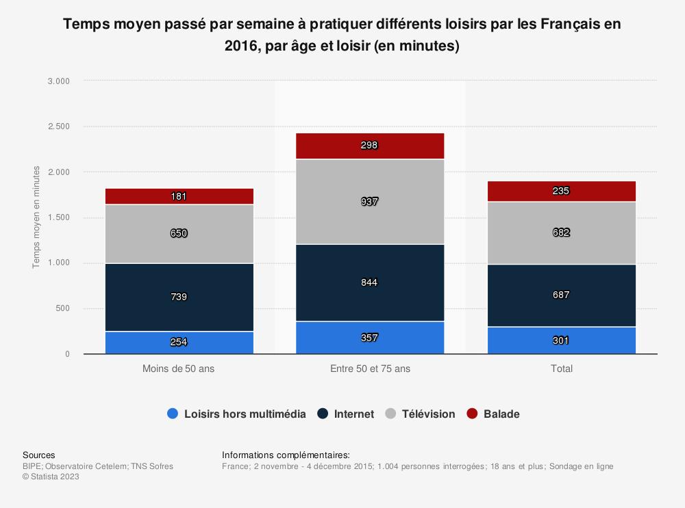 Statistique: Temps moyen passé par semaine à pratiquer différents loisirs par les Français en 2016, par âge et loisir (en minutes) | Statista