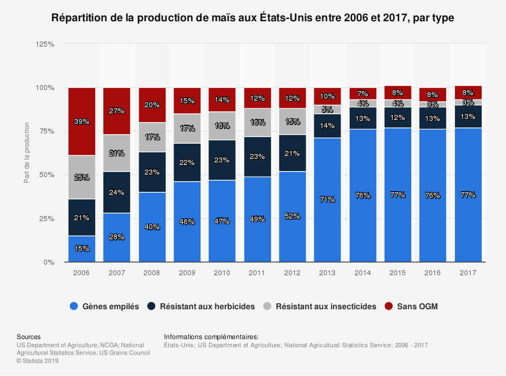 Statistique: Répartition de la production de maïs aux États-Unis entre 2006 et 2017, par type | Statista