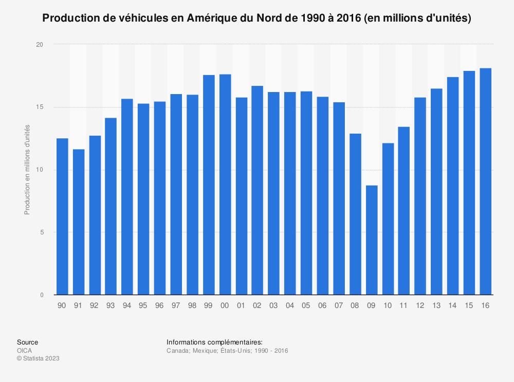 Statistique: Production de véhicules en Amérique du Nord de 1990 à 2016 (en millions d'unités) | Statista