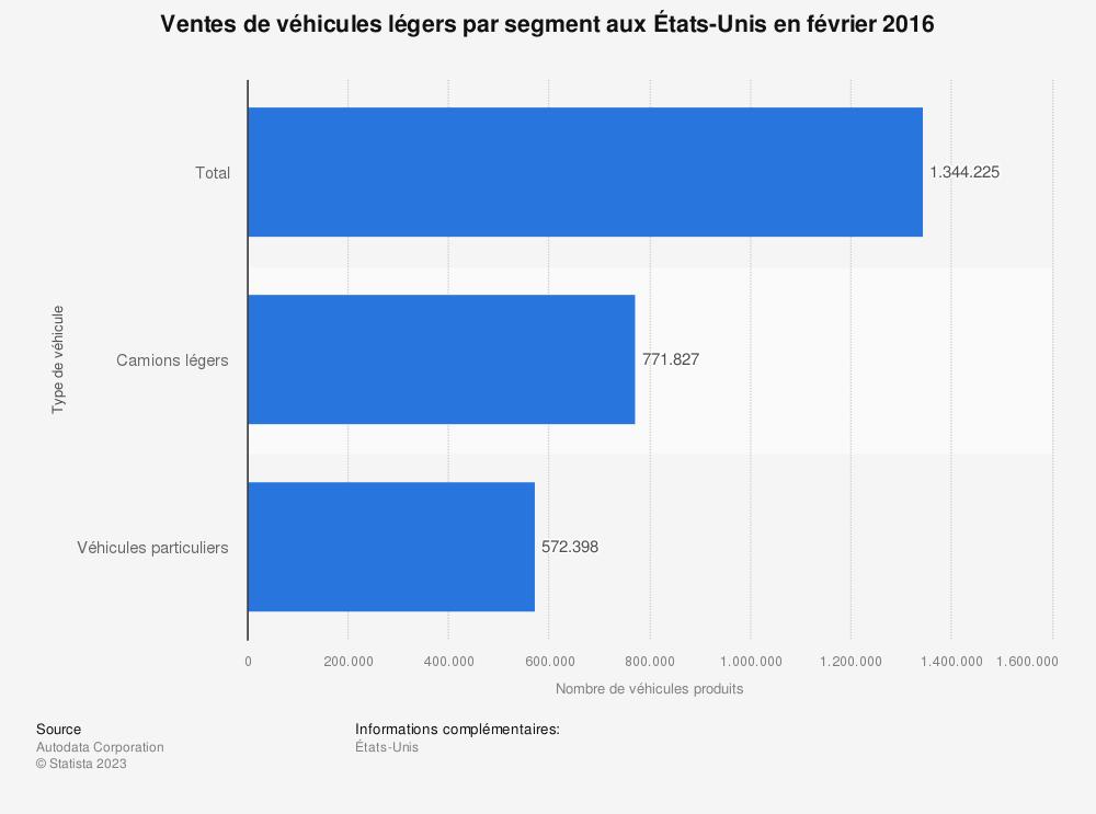 Statistique: Ventes de véhicules légers par segment aux États-Unis en février 2016 | Statista