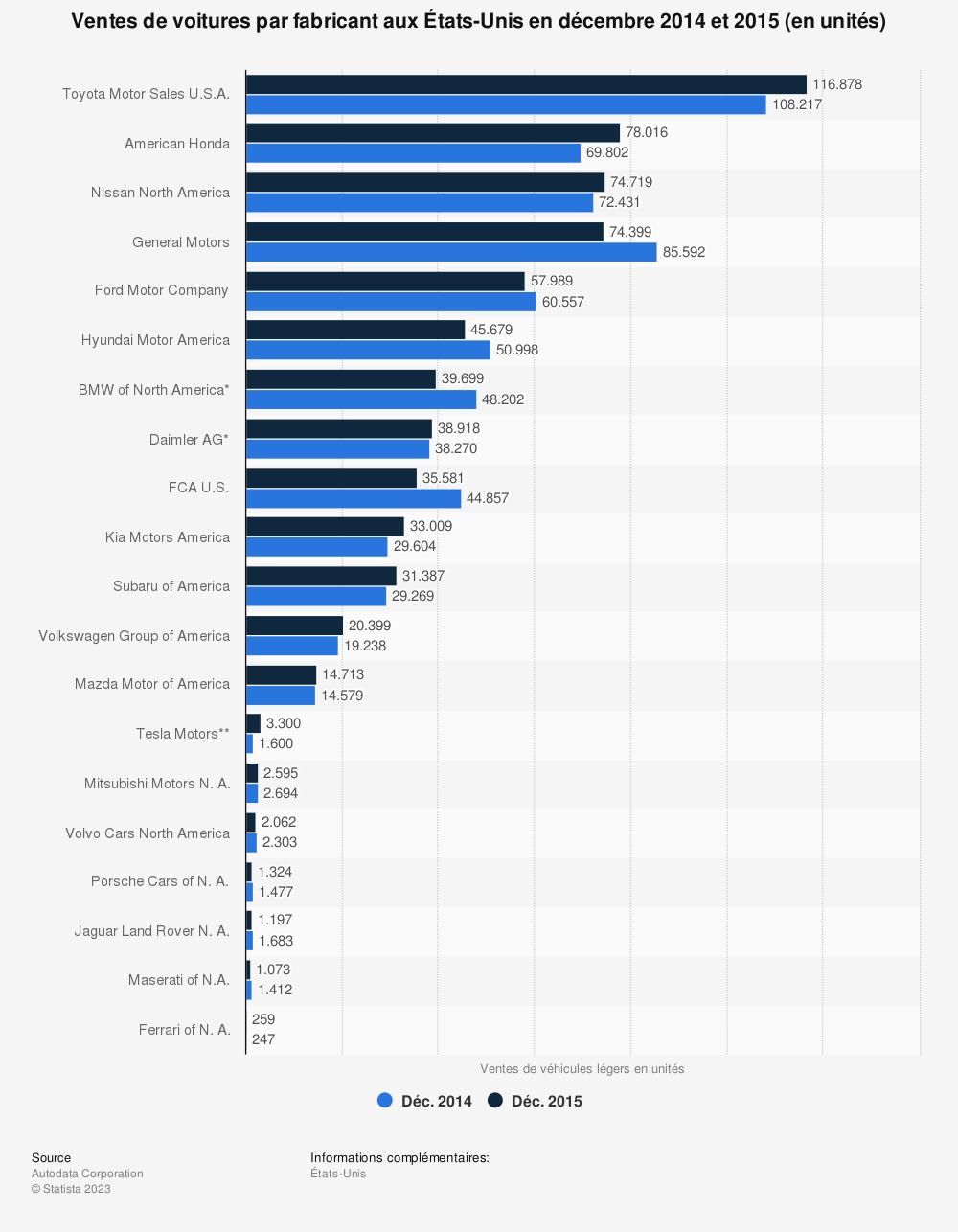 Statistique: Ventes de voitures par fabricant aux États-Unis en décembre 2014 et 2015 (en unités) | Statista