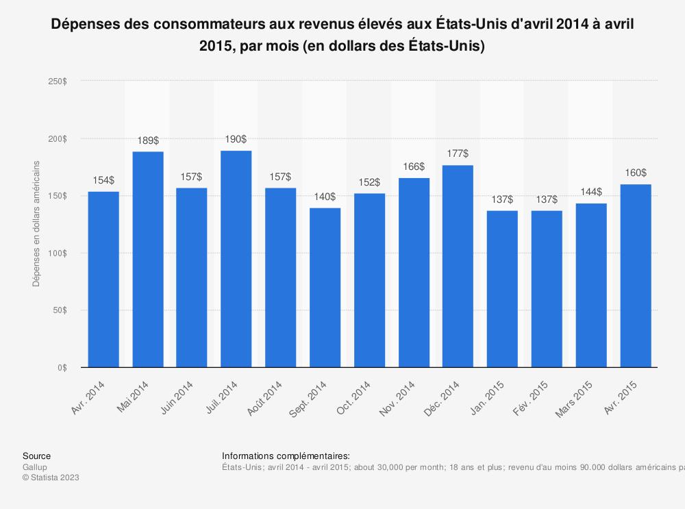 Statistique: Dépenses des consommateurs aux revenus élevés aux États-Unis d'avril 2014 à avril 2015, par mois (en dollars des États-Unis) | Statista