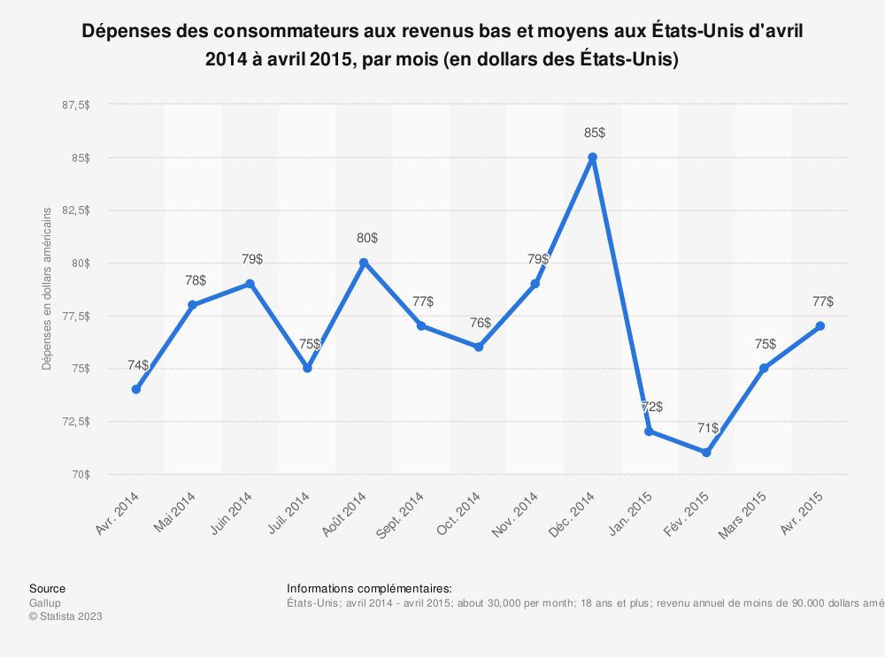 Statistique: Dépenses des consommateurs aux revenus bas et moyens aux États-Unis d'avril 2014 à avril 2015, par mois (en dollars des États-Unis) | Statista