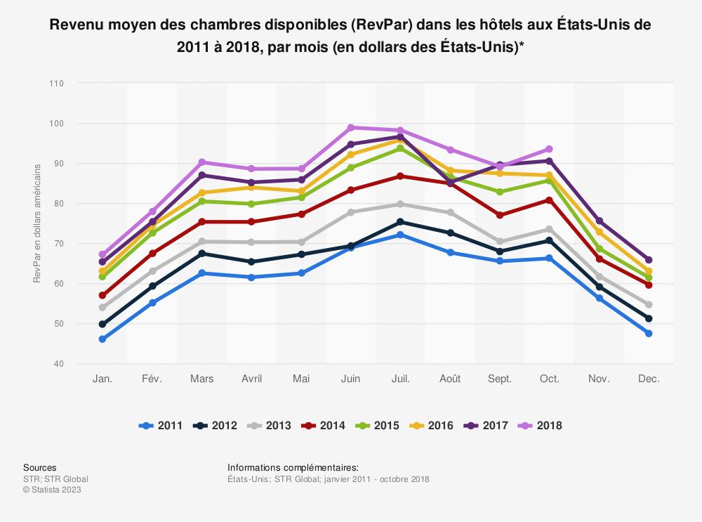 Statistique: Revenu moyen des chambres disponibles (RevPar) dans les hôtels aux États-Unis de 2011 à 2018, par mois (en dollars des États-Unis)* | Statista
