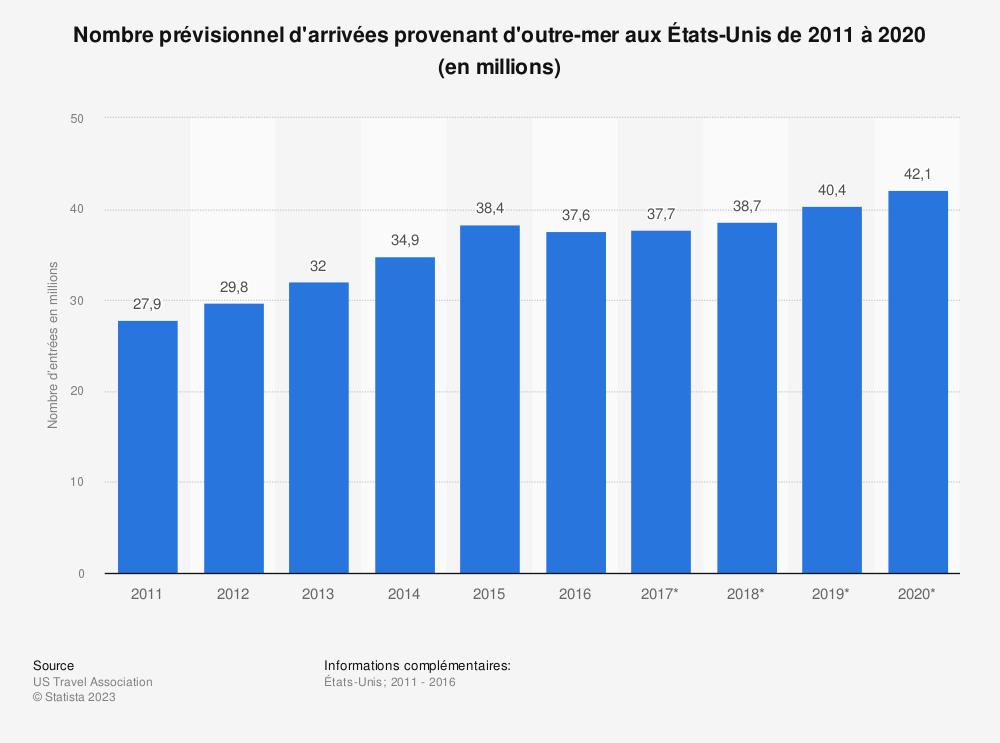 Statistique: Nombre prévisionnel d'arrivées provenant d'outre-mer aux États-Unis de 2011 à 2020 (en millions) | Statista