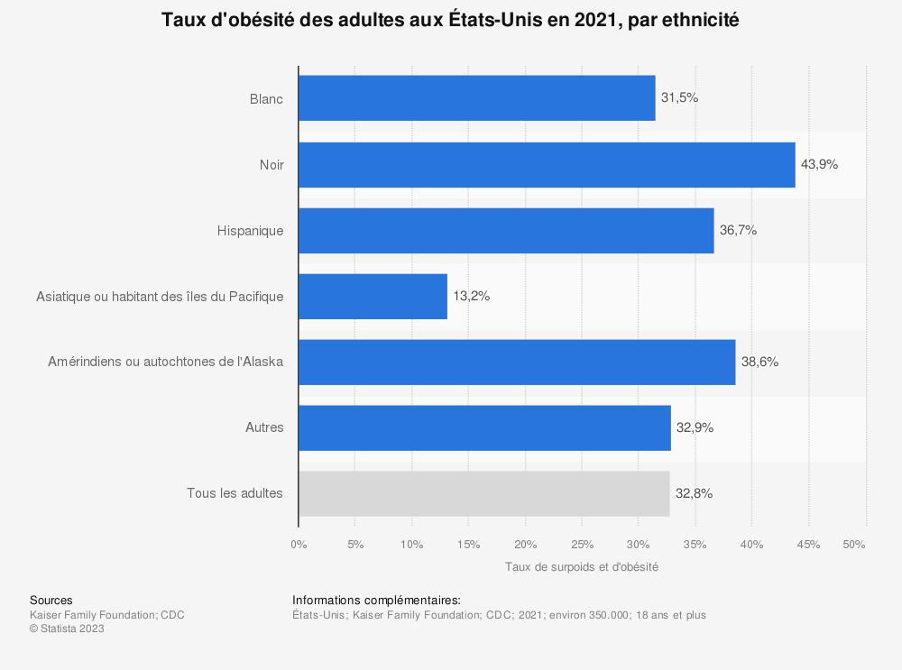 Statistique: Taux de surpoids et d'obésité des adultes aux États-Unis en 2015,  par ethnicité  | Statista