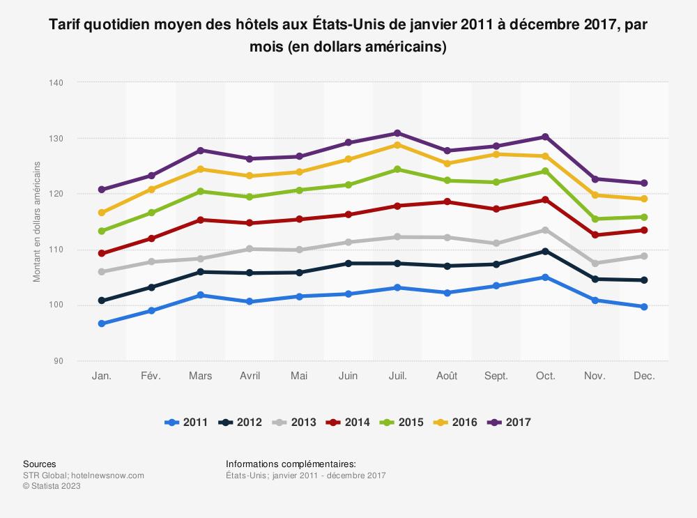 Statistique: Tarif quotidien moyen des hôtels aux États-Unis de janvier 2011 à décembre 2017, par mois (en dollars américains) | Statista