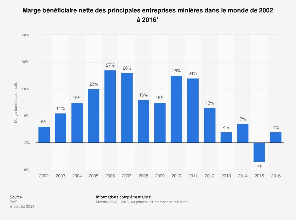 Statistique: Marge bénéficiaire nette des principales entreprises minières dans le monde de 2002 à 2016* | Statista