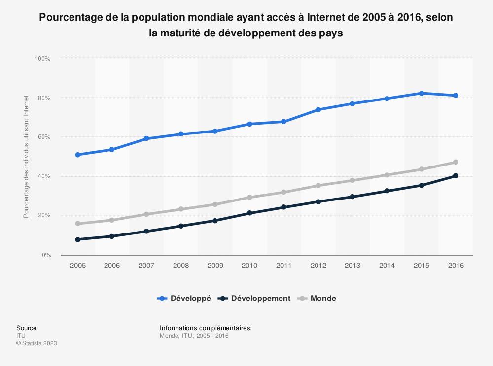Statistique: Pourcentage de la population mondiale ayant accès à Internet de 2005 à 2016, selon la maturité de développement des pays | Statista