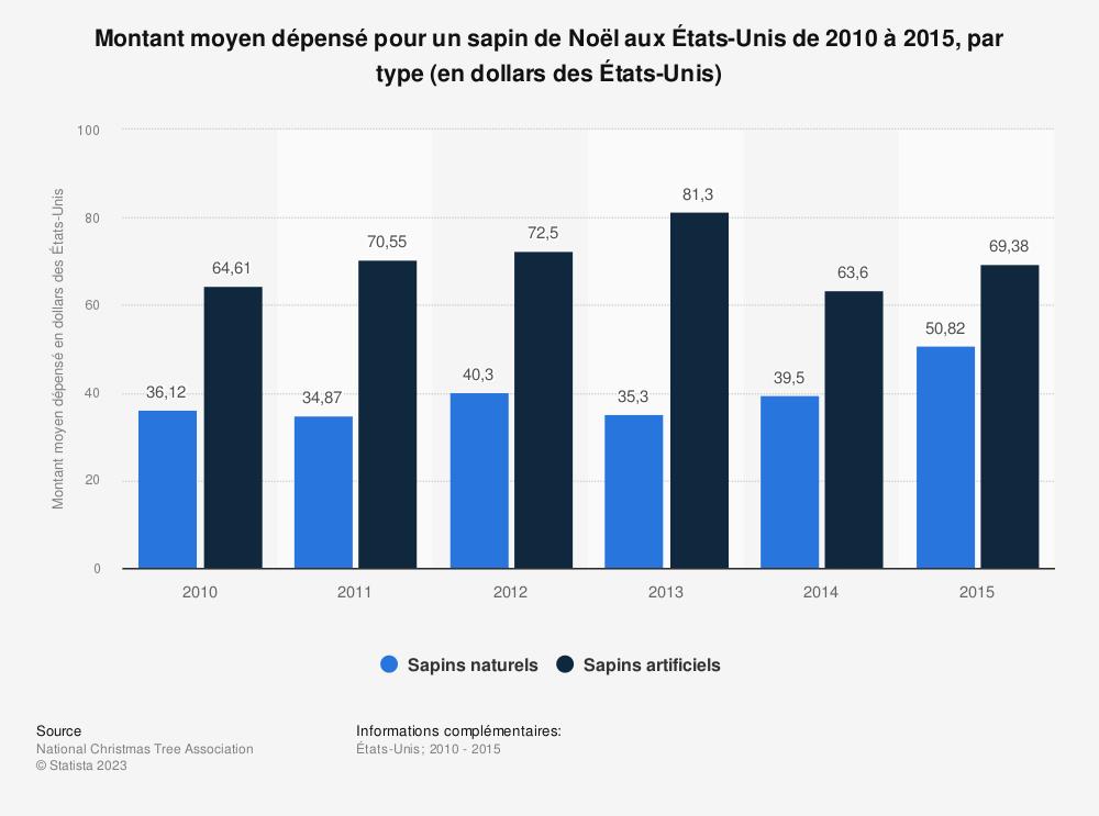 Statistique: Montant moyen dépensé pour un sapin de Noël aux États-Unis de 2010 à 2015, par type (en dollars des États-Unis) | Statista
