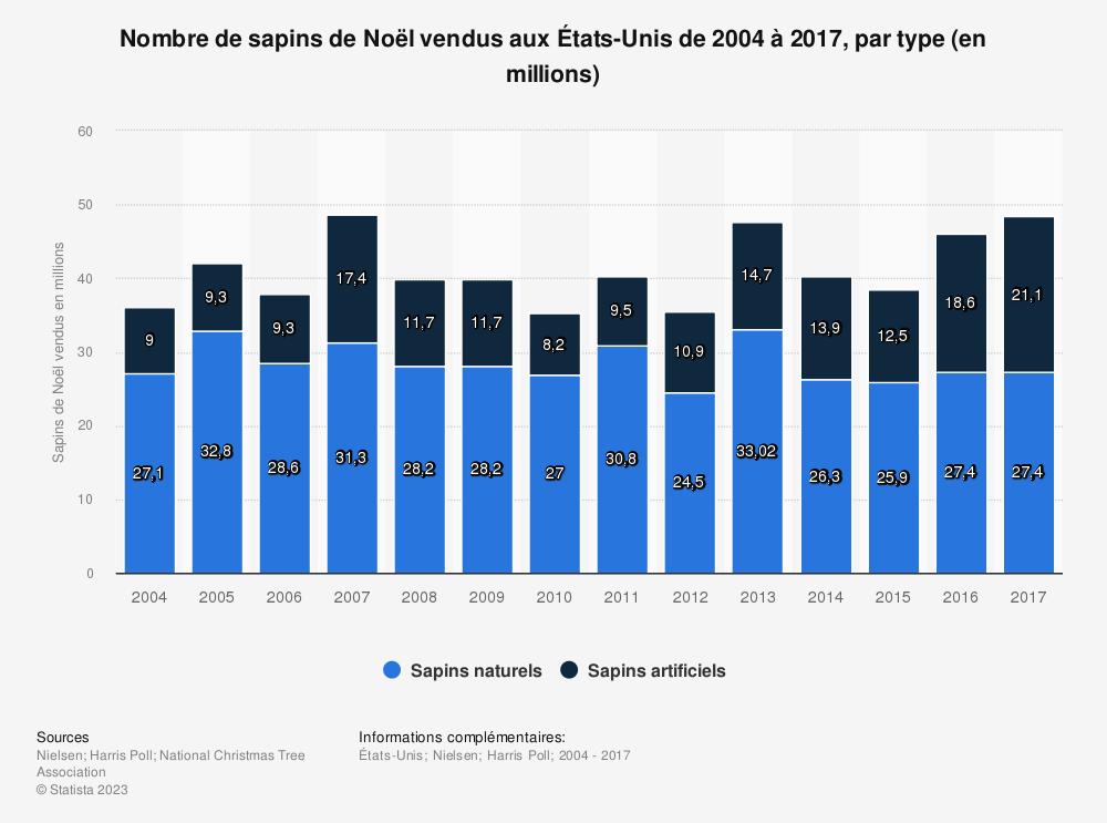 Statistique: Nombre de sapins de Noël vendus aux États-Unis de 2004 à 2017, par type (en millions) | Statista