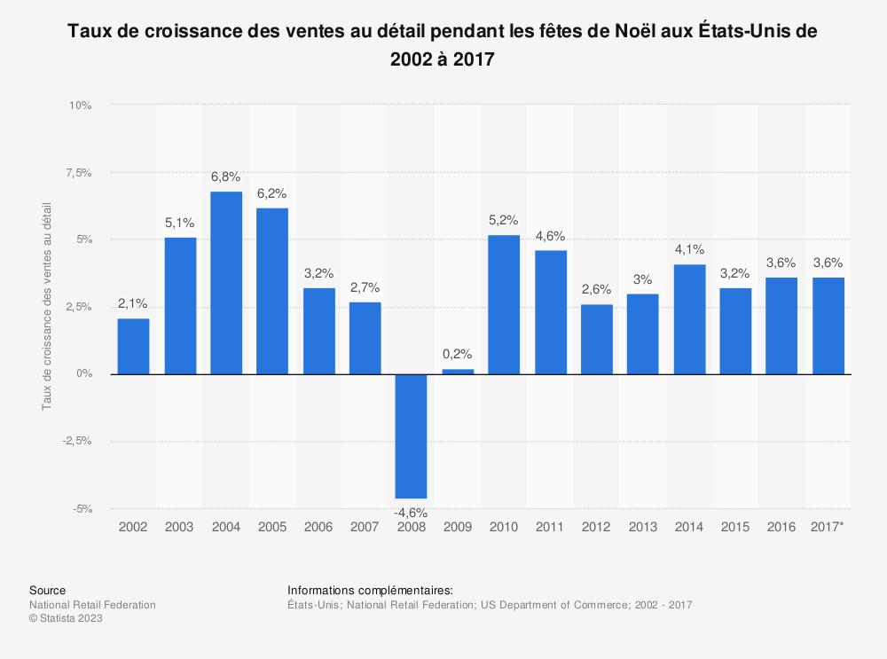 Statistique: Taux de croissance des ventes au détail pendant les fêtes de Noël aux États-Unis de 2002 à 2017 | Statista