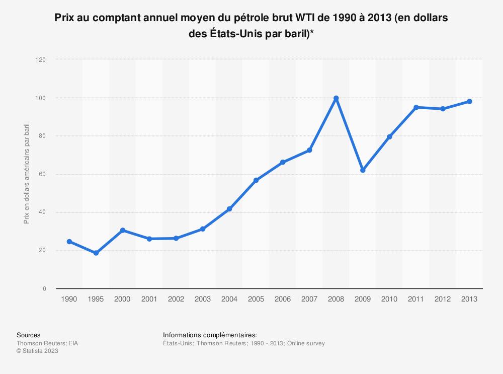 Statistique: Prix au comptant annuel moyen du pétrole brutWTI de1990 à2013 (en dollars desÉtats-Unis par baril)* | Statista