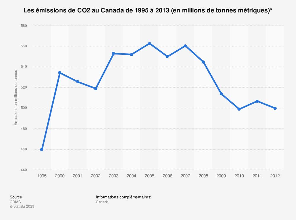 Statistique: Les émissions deCO2 auCanada de1995 à2013 (en millions de tonnes métriques)* | Statista
