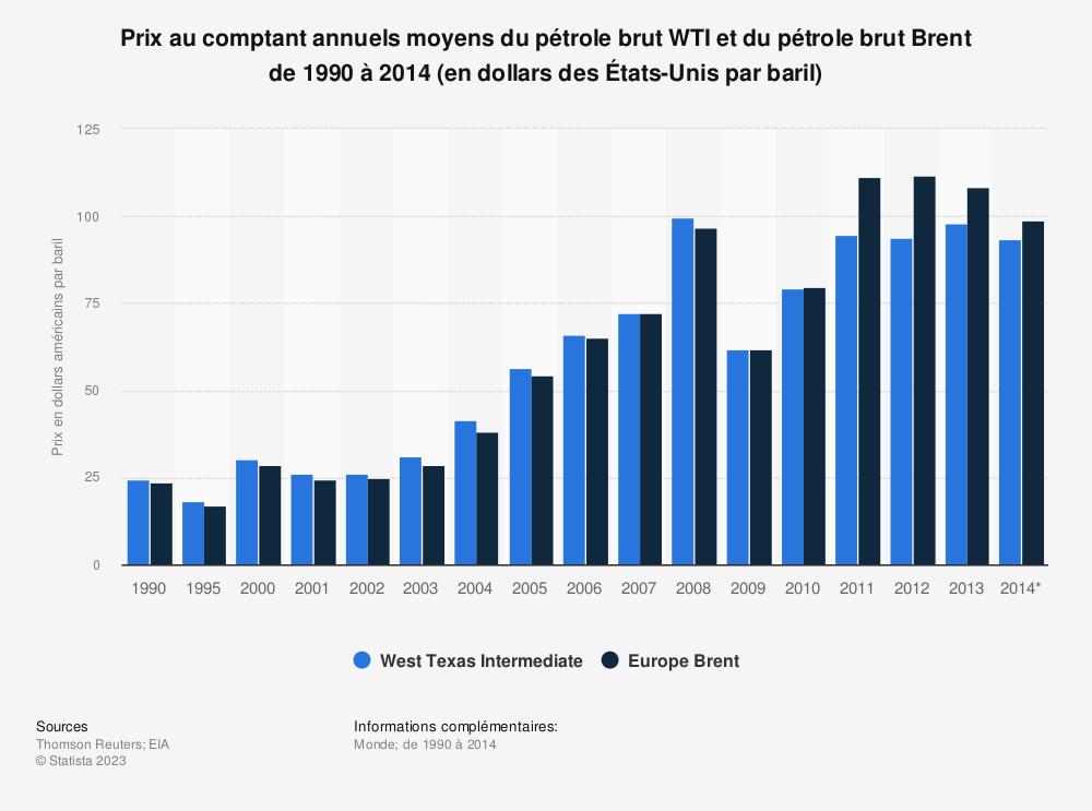 Statistique: Prix au comptant annuels moyens du pétrole brutWTI etdu pétrole brutBrent de1990 à2014 (en dollars desÉtats-Unis par baril) | Statista