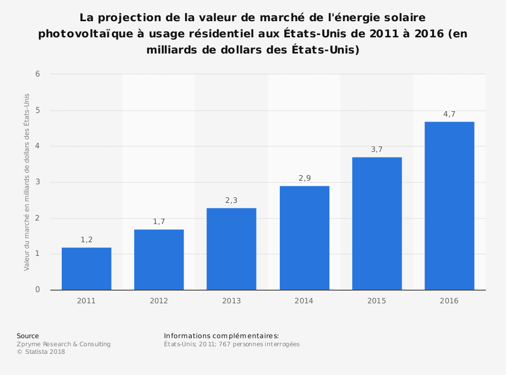 Statistique: La projection de la valeur de marché de l'énergie solaire photovoltaïque à usage résidentiel auxÉtats-Unis de2011 à2016 (en milliards de dollars des États-Unis) | Statista