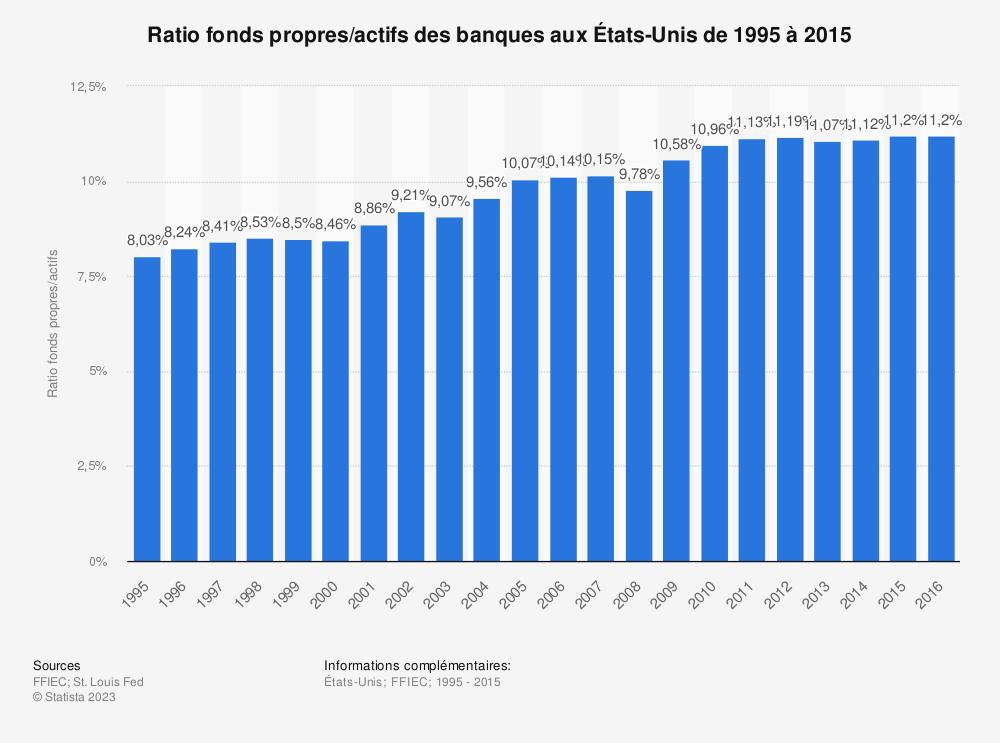 Statistique: Ratio fonds propres/actifs des banques auxÉtats-Unis de1995 à2015 | Statista