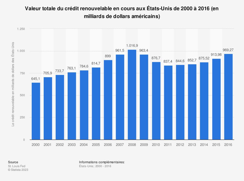 Statistique: Valeur totale du crédit renouvelable en cours auxÉtats-Unis de2000 à2016 (en milliards de dollars américains) | Statista