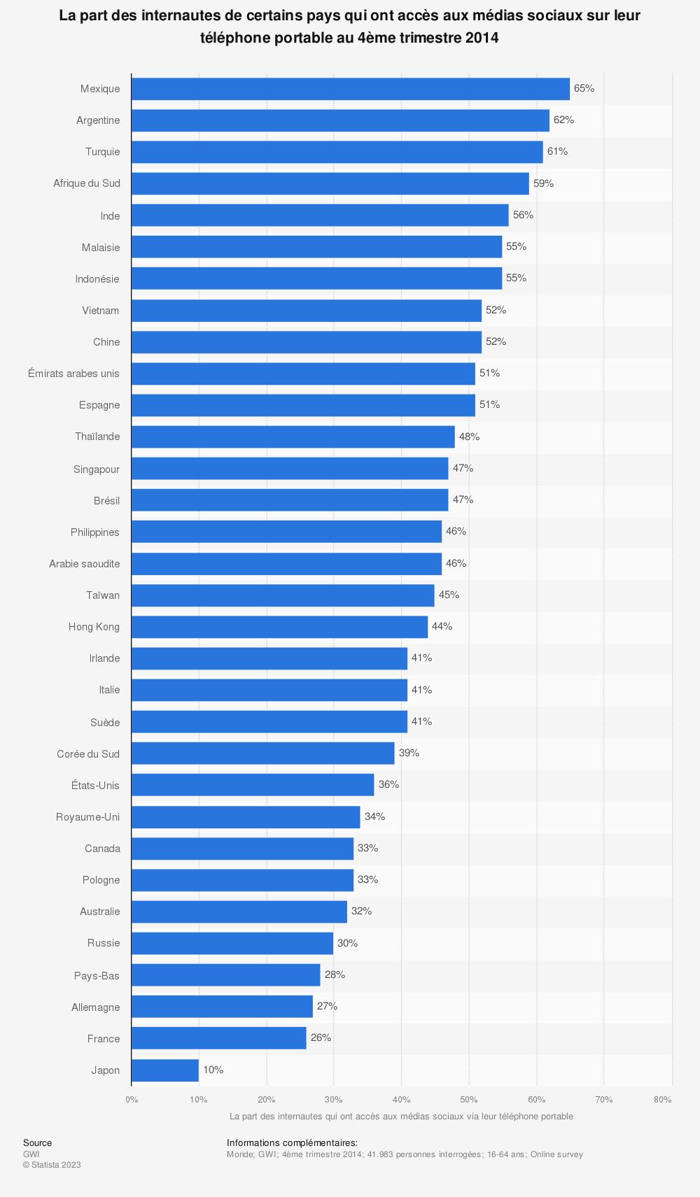 Statistique: La part des internautes de certains pays qui ont accès aux médias sociaux sur leur téléphone portable au 4ème trimestre2014 | Statista