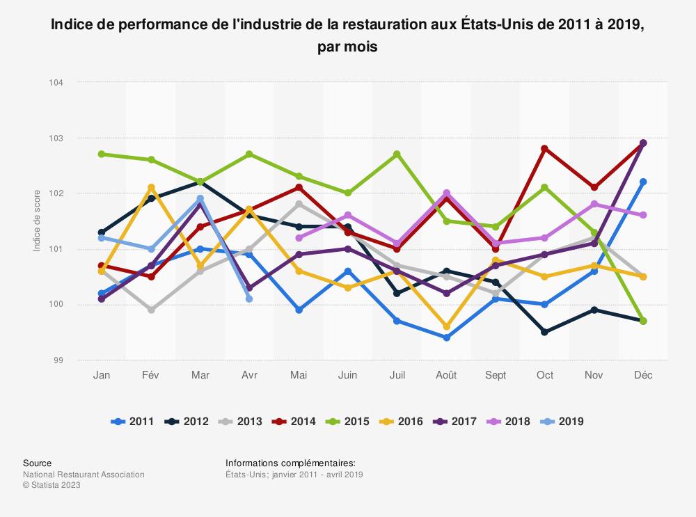 Statistique: Indice de performance de l'industrie de la restauration auxÉtats-Unis de2011 à2019, par mois | Statista