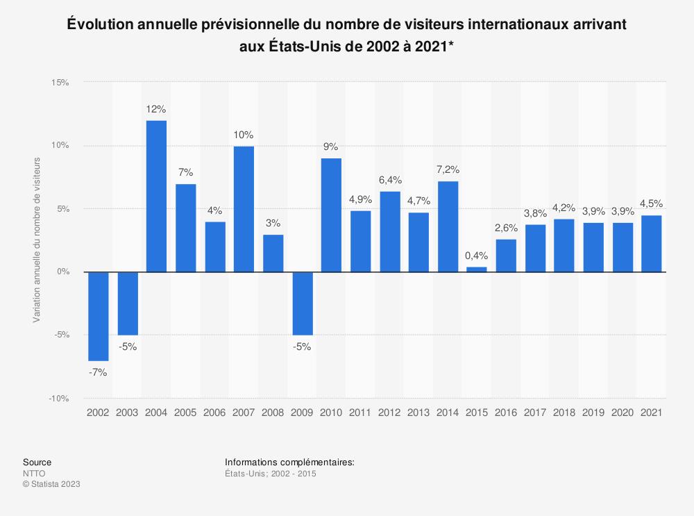 Statistique: Évolution annuelle prévisionnelle du nombre de visiteurs internationaux arrivant auxÉtats-Unis de2002 à2021* | Statista