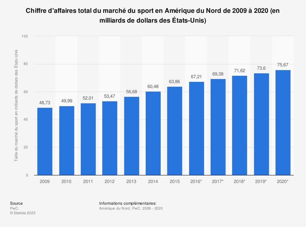 Statistique: Chiffre d'affaires total du marché du sport en Amérique du Nord de2009 à2020 (en milliards de dollars desÉtats-Unis) | Statista